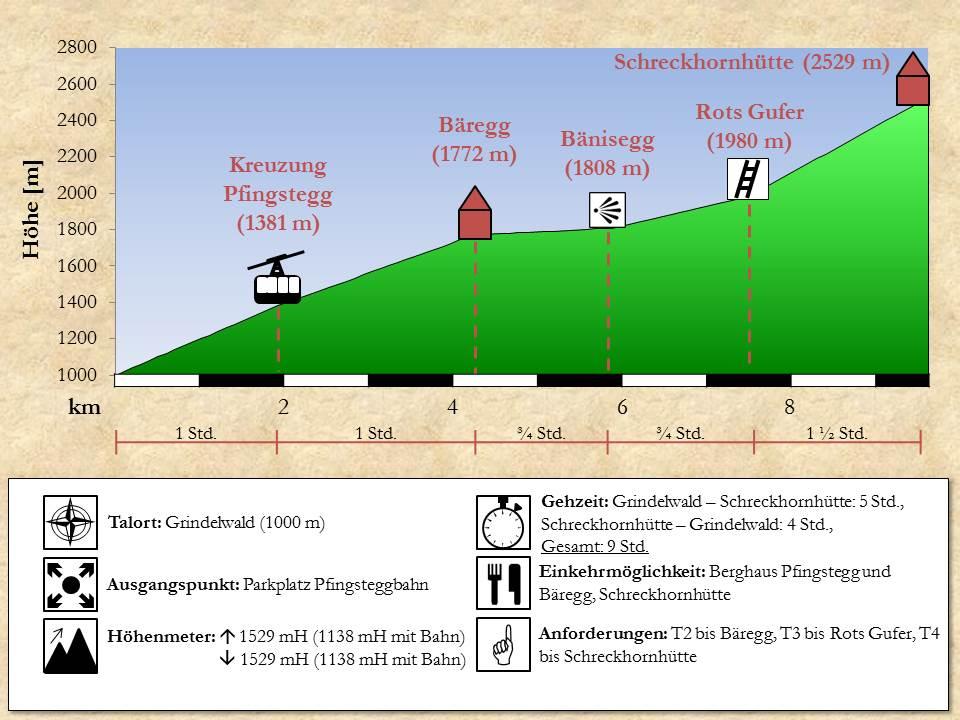 Wegprofil Schreckhornhütte