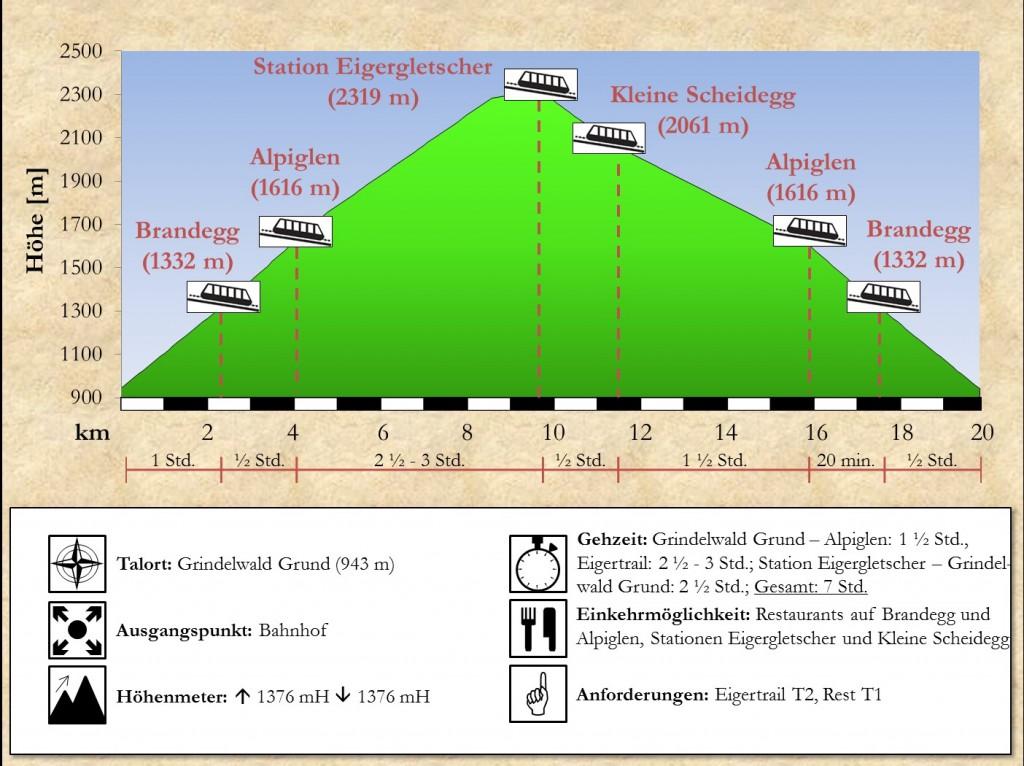 Wegprofil Eigertrail